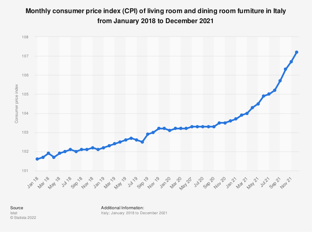 Statistic: Monthly consumer price index (CPI) of living room and dining room furniture in Italy from October 2017 to October 2019 | Statista