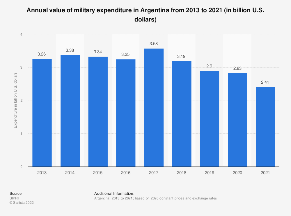 Statistic: Annual value of military expenditure in Argentina from 2013 to 2019 (in billion U.S. dollars) | Statista