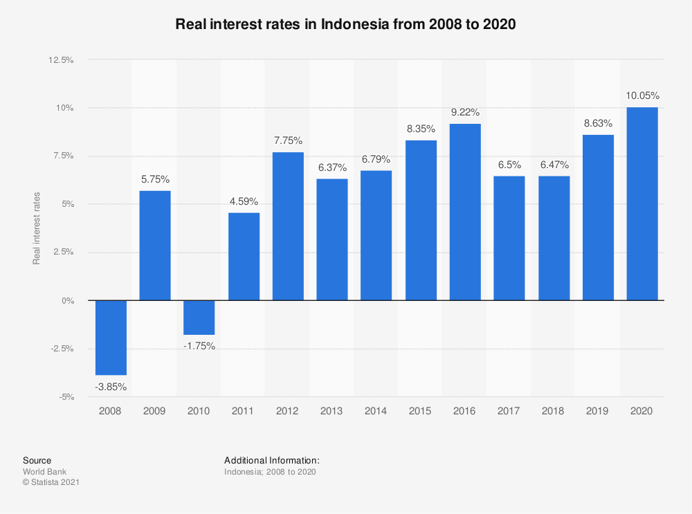 Statistic: Real interest rates in Indonesia from 2007 to 2018 | Statista