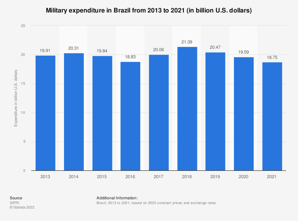 Statistic: Military expenditure in Brazil from 2013 to 2017 (in billion U.S. dollars) | Statista