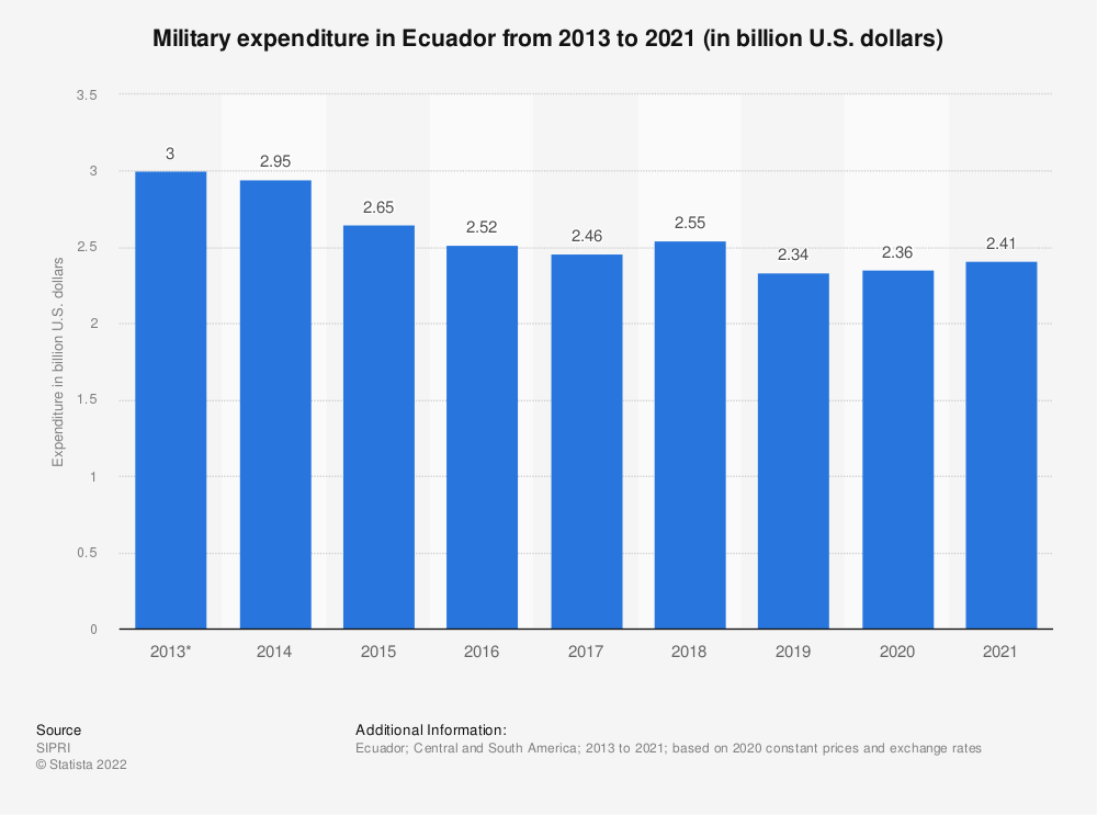 Statistic: Annual value of military expenditure in Ecuador from 2013 to 2017 (in billion U.S. dollars) | Statista