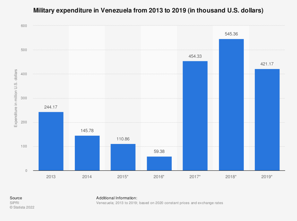 Statistic: Annual value of military expenditure in Venezuela from 2013 to 2017 (in million U.S. dollars) | Statista