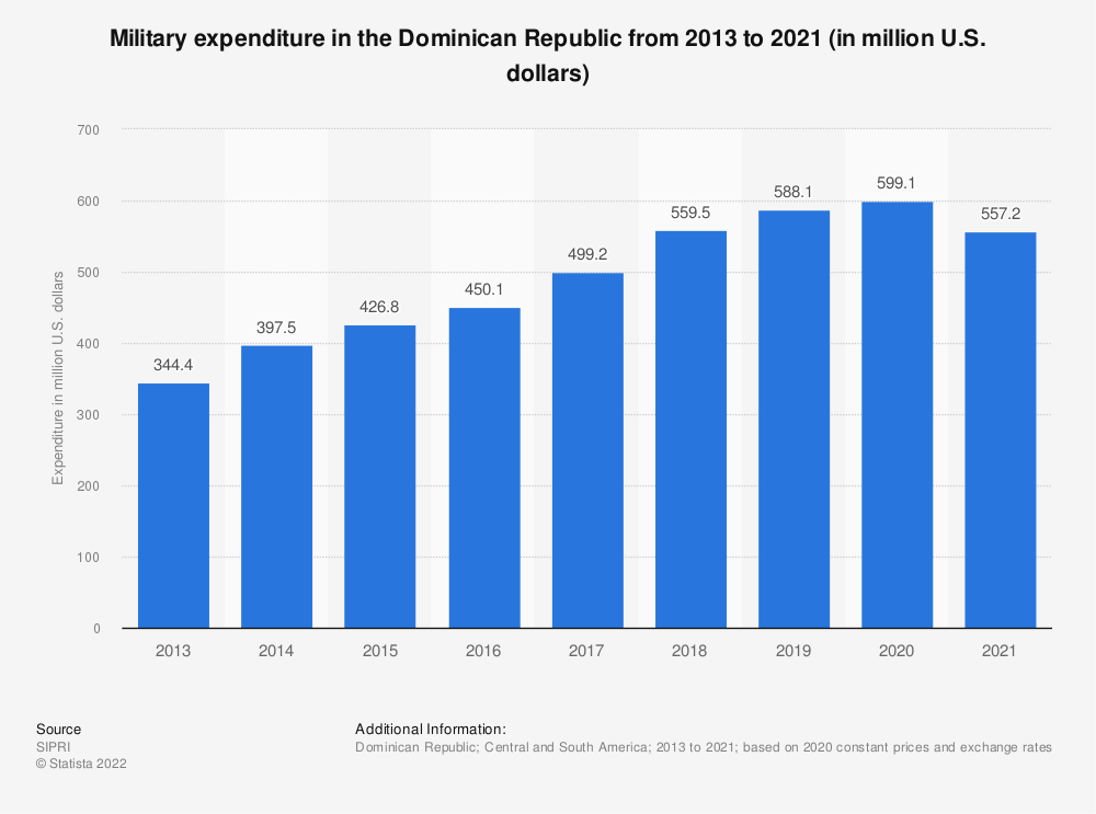 Statistic: Annual value of military expenditure in the Dominican Republic from 2013 to 2019 (in million U.S. dollars) | Statista