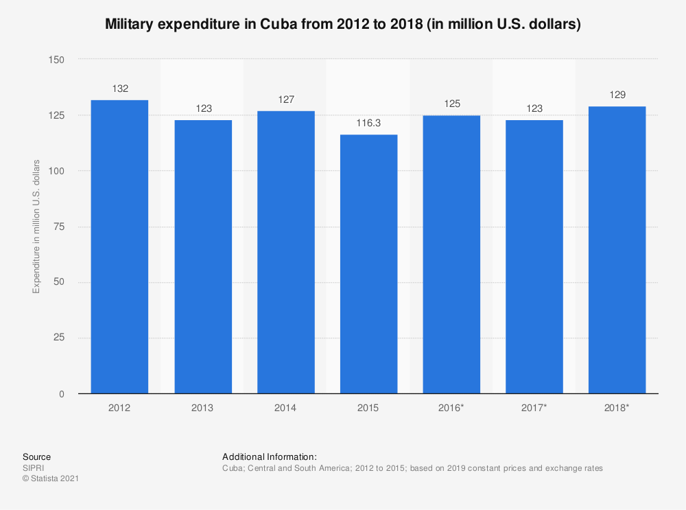 Statistic: Annual value of military expenditure in Cuba from 2012 to 2015 (in million U.S. dollars) | Statista