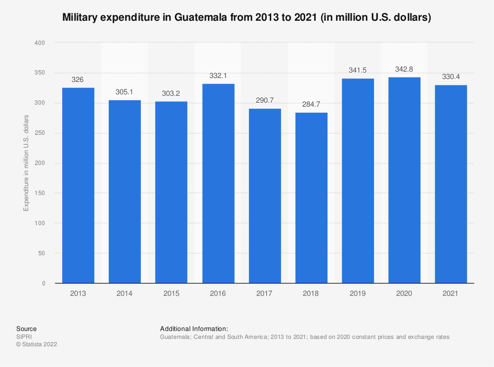 Statistic: Annual value of military expenditure in Guatemala from 2013 to 2017 (in million U.S. dollars) | Statista