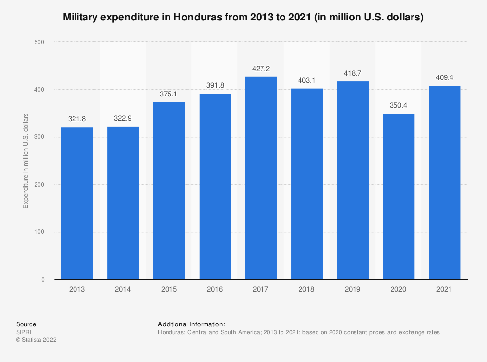Statistic: Annual value of military expenditure in Honduras from 2013 to 2017 (in million U.S. dollars) | Statista
