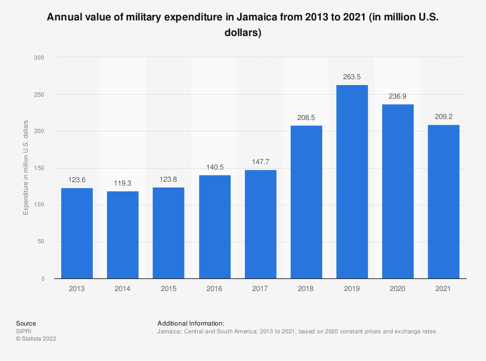 Statistic: Annual value of military expenditure in Jamaica from 2013 to 2017 (in million U.S. dollars) | Statista