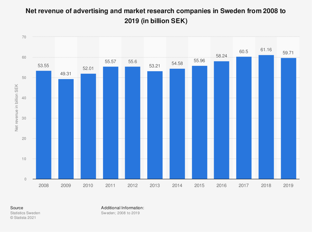Statistic: Net revenue of advertising and market research companies in Sweden from 2008 to 2019 (in billion SEK) | Statista