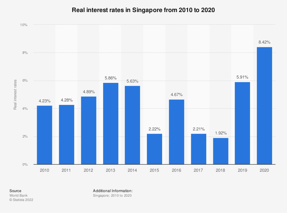 Statistic: Real interest rates in Singapore from 2009 to 2019 | Statista