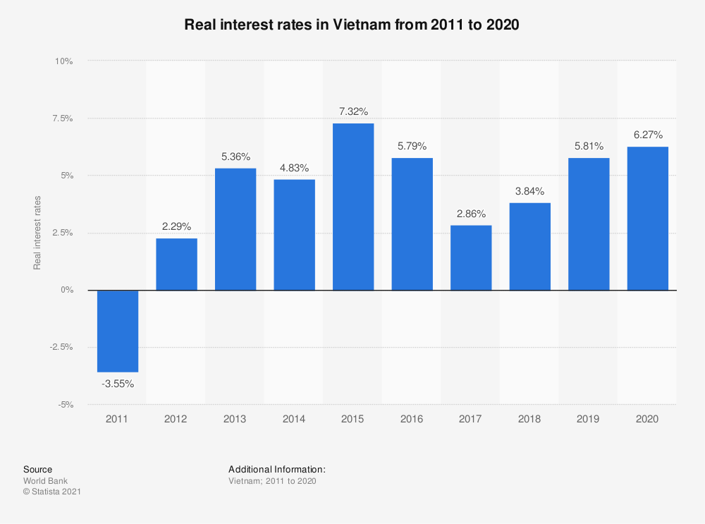 Statistic: Real interest rates in Vietnam from 2010 to 2019   Statista