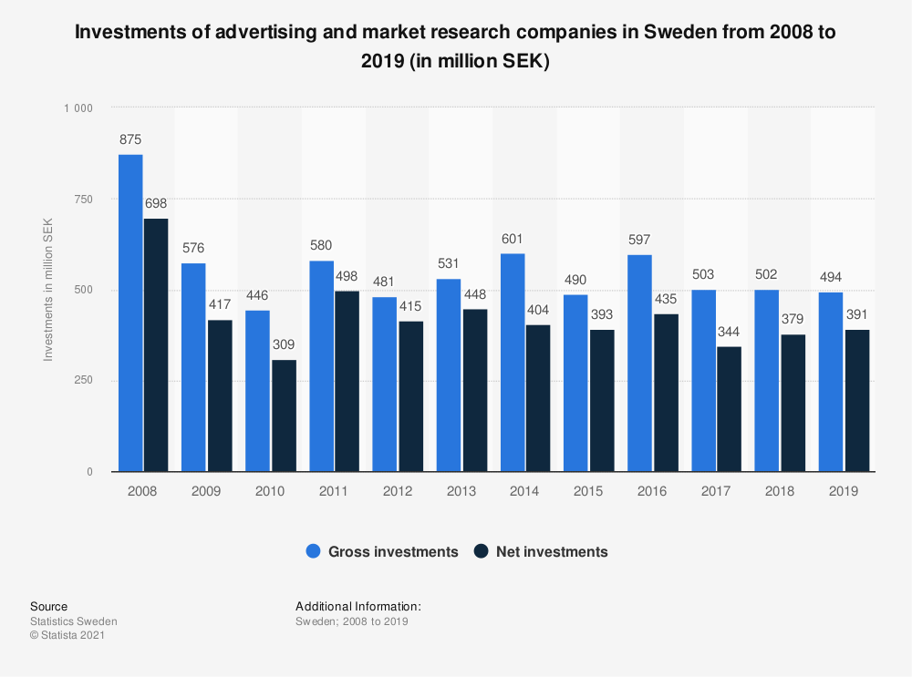 Statistic: Investments of advertising and market research companies in Sweden from 2008 to 2019 (in million SEK)   Statista