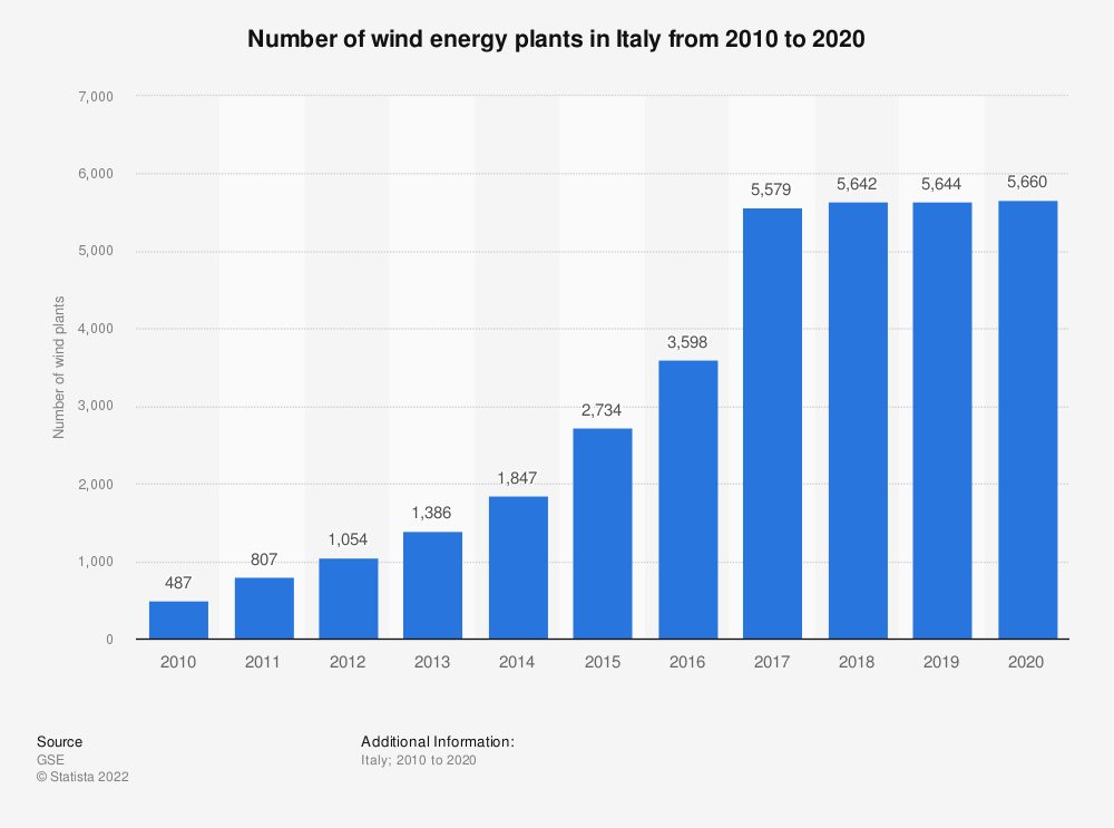 Statistic: Number of wind energy plants in Italy from 2010 to 2018 | Statista