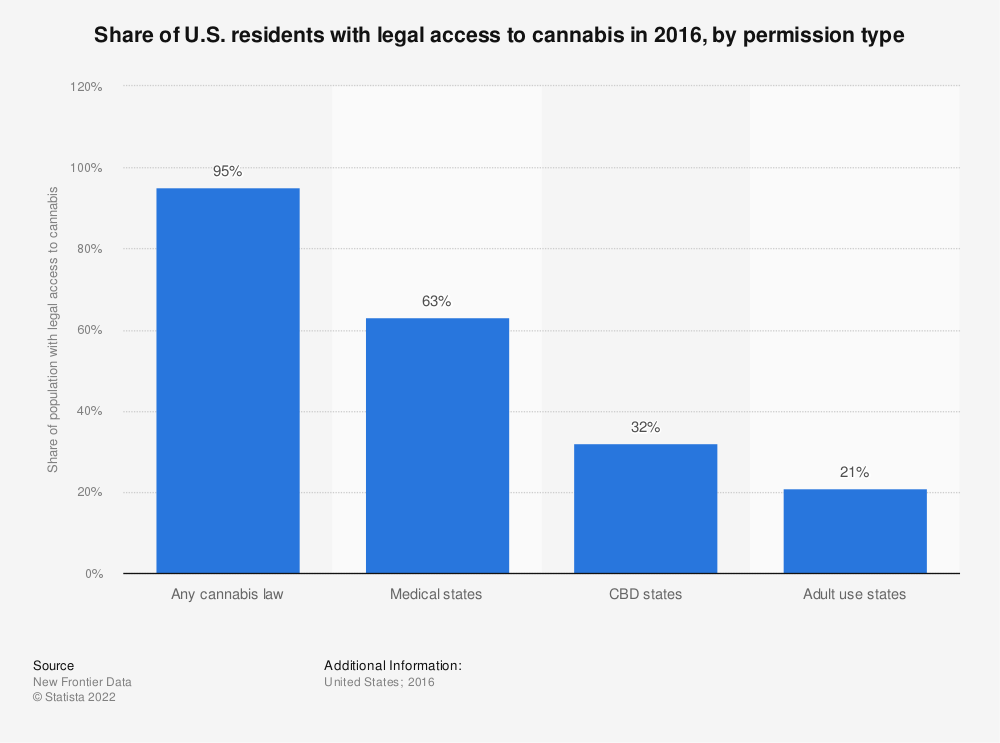 Statistic: Share of U.S. residents with legal access to cannabis in 2016, by permission type | Statista