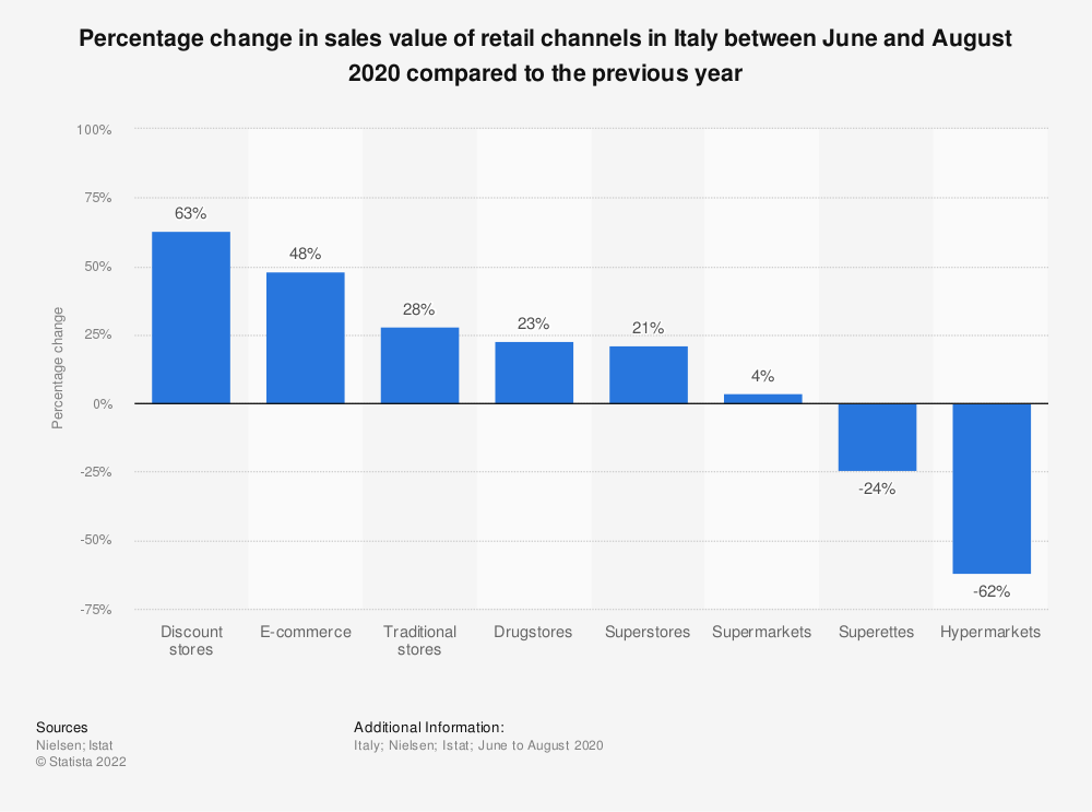 Statistic: Percentage change in sales value of retail channels in Italy between June and August 2020 compared to the previous year | Statista