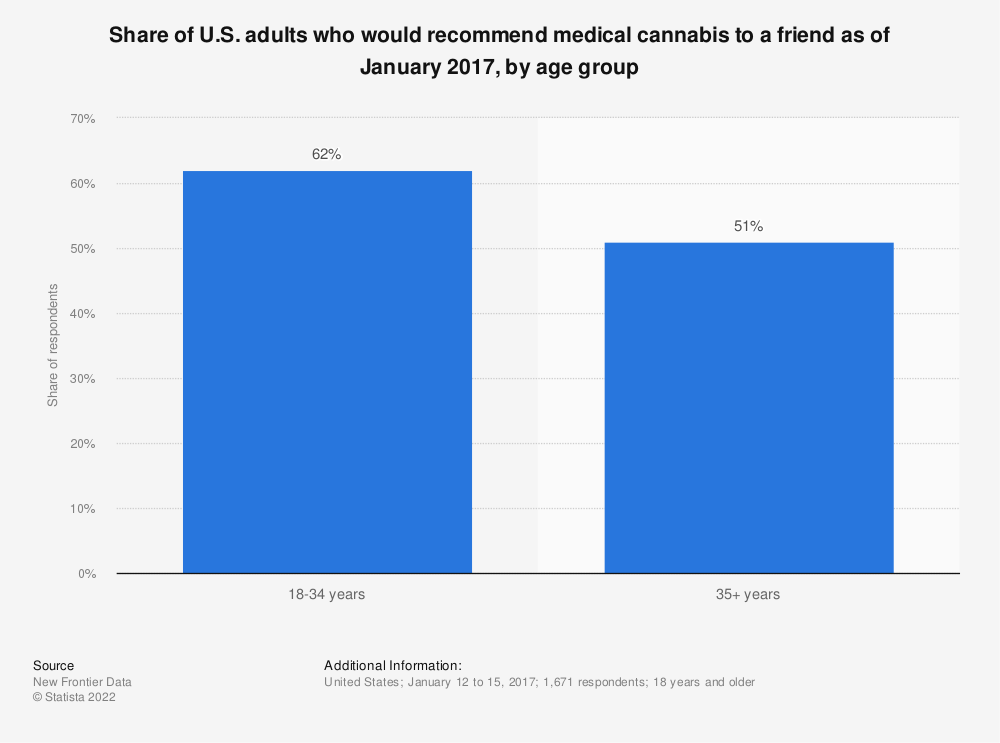 Statistic: Share of U.S. adults who would recommend medical cannabis to a friend as of January 2017, by age group | Statista