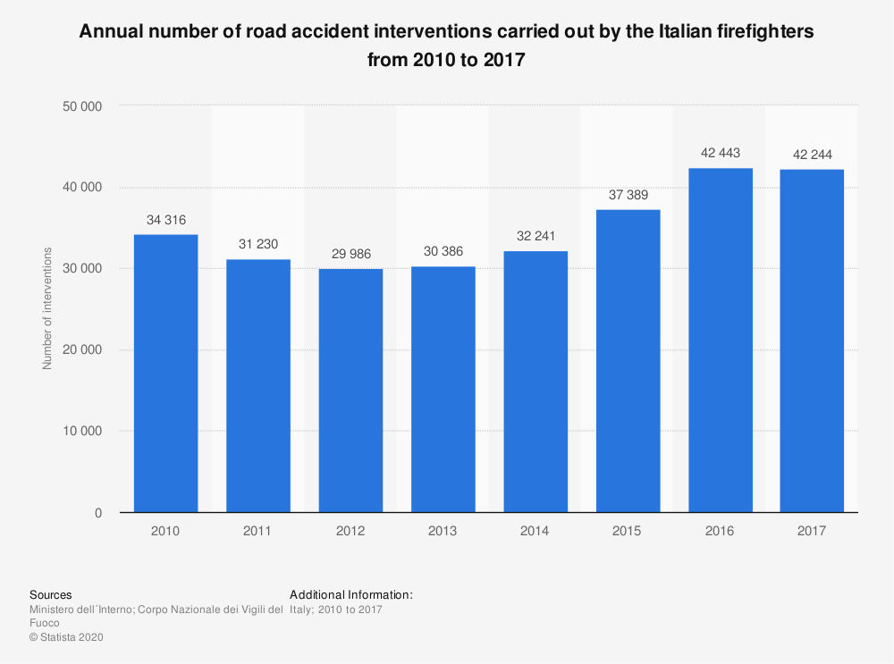 Statistic: Annual number of road accident interventions carried out by the Italian firefighters from 2010 to 2017 | Statista