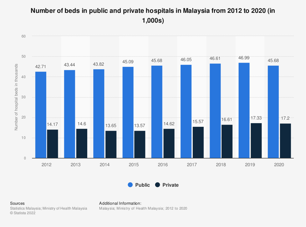 Statistic: Number of beds in public and private hospitals in Malaysia from 2012 to 2019 (in 1,000s) | Statista