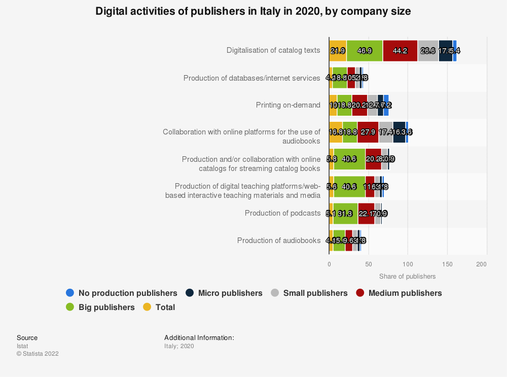 Statistic: Digital activities of publishers in Italy in 2018, by category | Statista