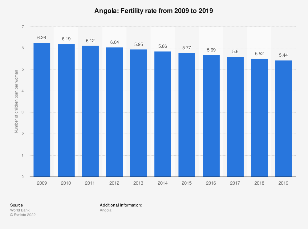 Statistic: Angola: Fertility rate from 2007 to 2017 | Statista