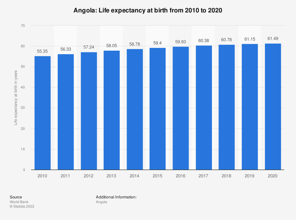 Statistic: Angola: Life expectancy at birth from 2009 to 2019 | Statista