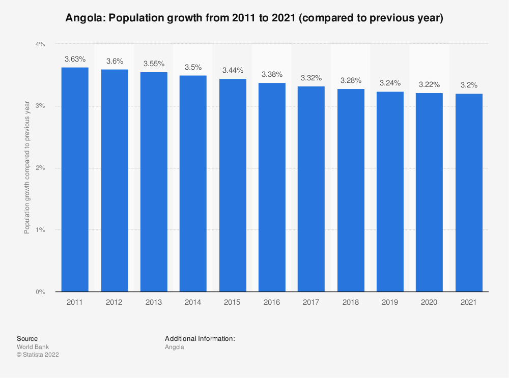 Statistic: Angola: Population growth  from 2008  to 2018 (compared to previous year) | Statista