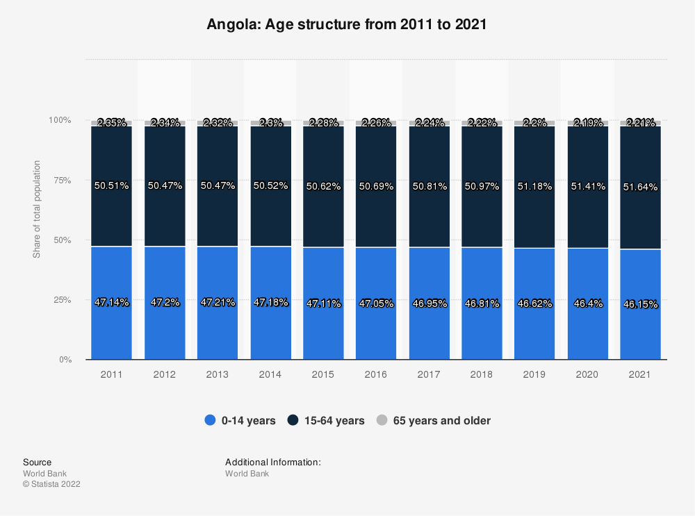 Statistic: Angola: Age structure from 2008 to 2018 | Statista