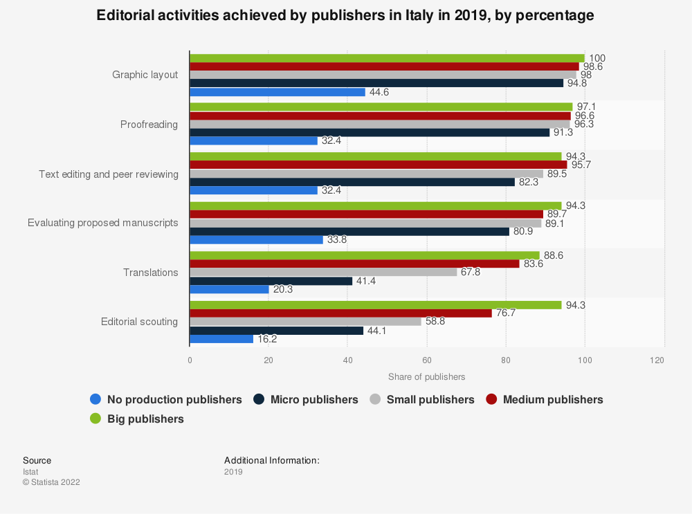 Statistic: Editorial activities achieved by publishers in Italy in 2018, by percentage   Statista