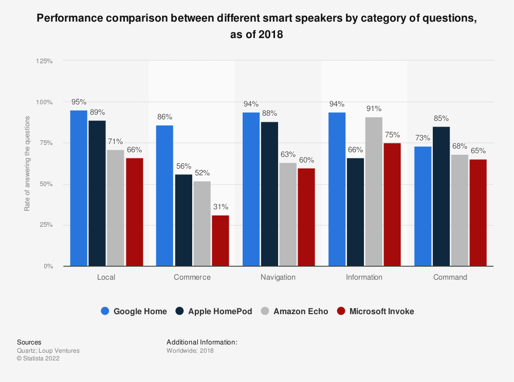 Statistic: Performance comparison between different smart speakers by category of questions, as of 2018 | Statista