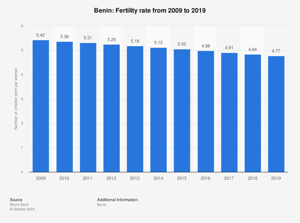 Statistic: Benin: Fertility rate from 2007 to 2017 | Statista