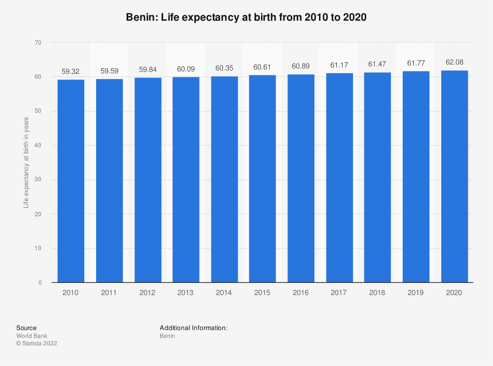 Statistic: Benin: Life expectancy at birth from 2007 to 2017   Statista