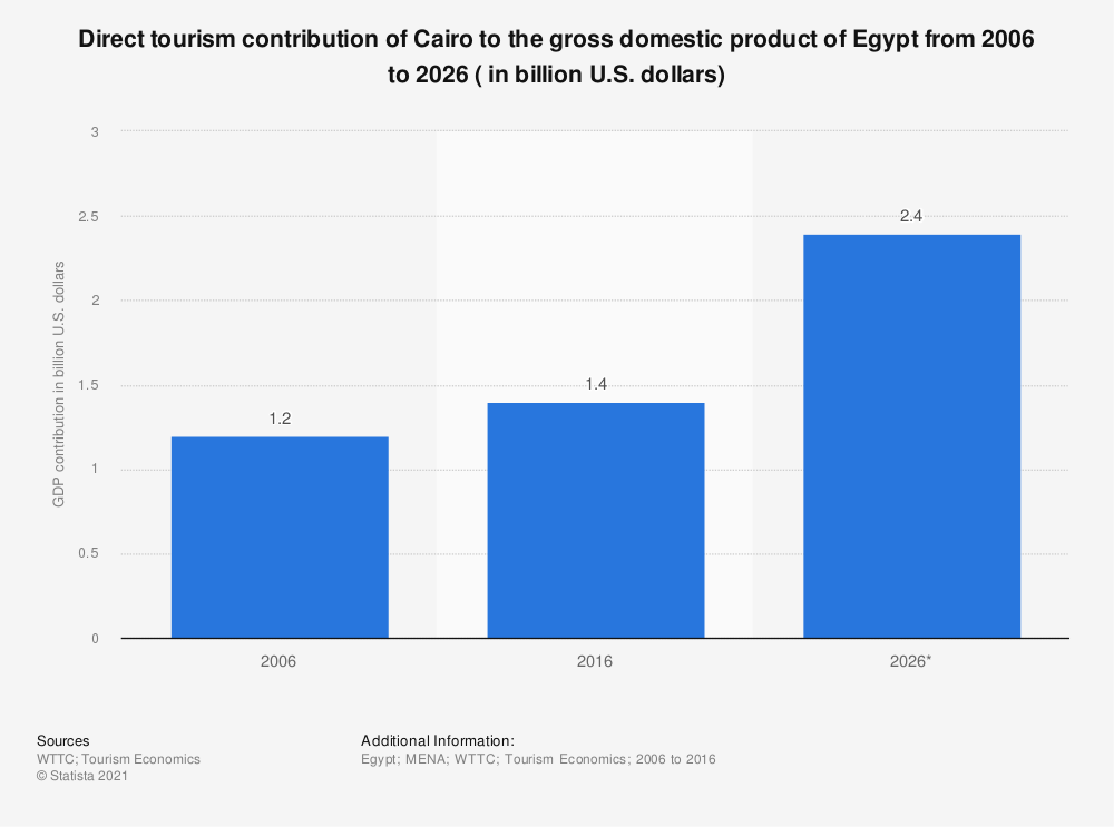 Statistic: Direct tourism contribution of Cairo to the gross domestic product of Egypt from 2006 to 2026 ( in billion U.S. dollars) | Statista