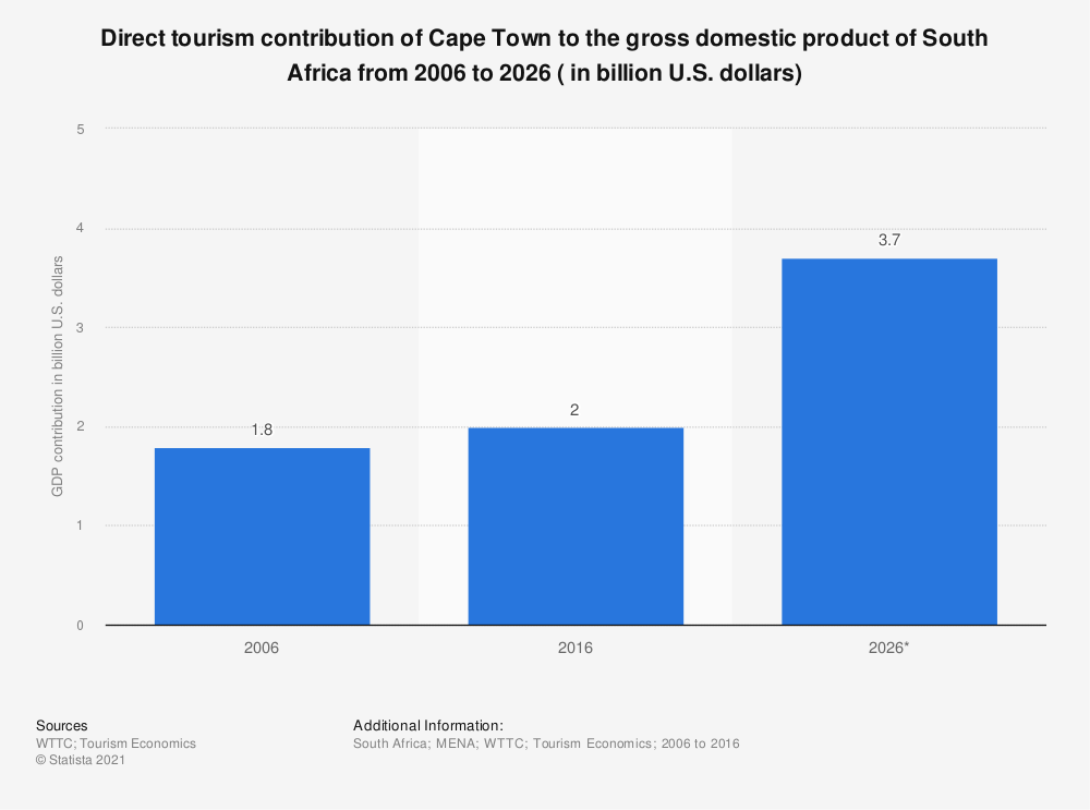 Statistic: Direct tourism contribution of Cape Town to the gross domestic product of South Africa from 2006 to 2026 ( in billion U.S. dollars) | Statista