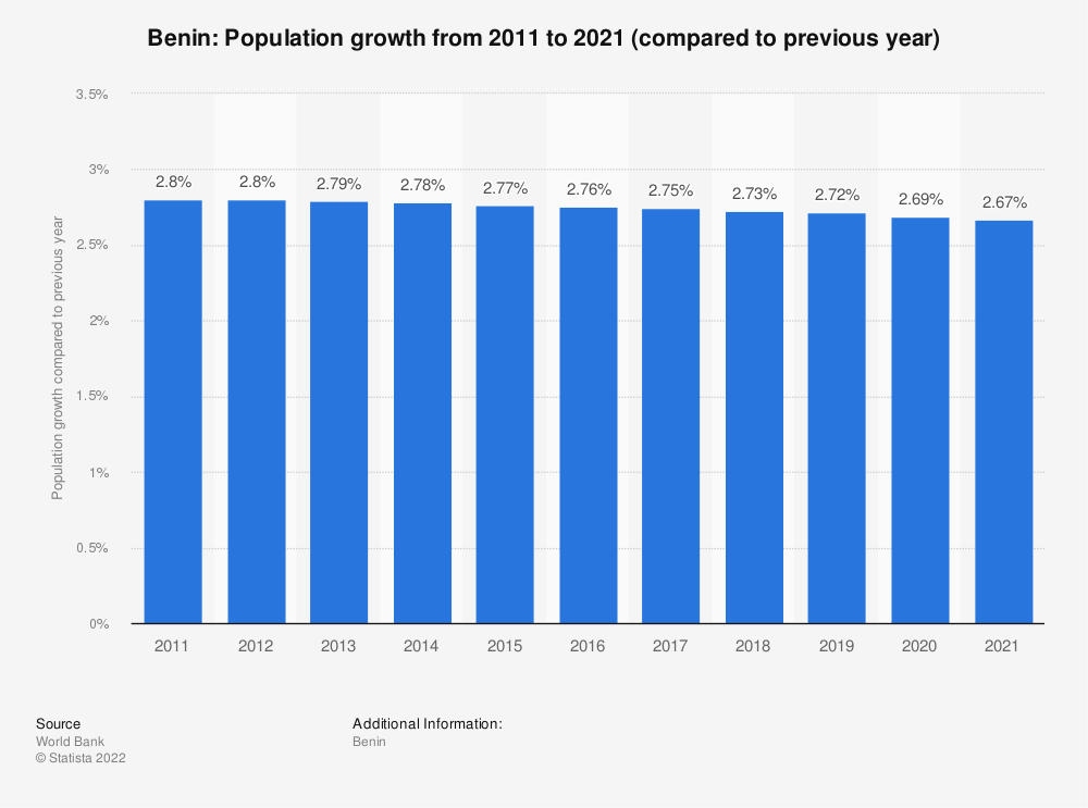Statistic: Benin: Population growth  from 2009  to 2019 (compared to previous year) | Statista
