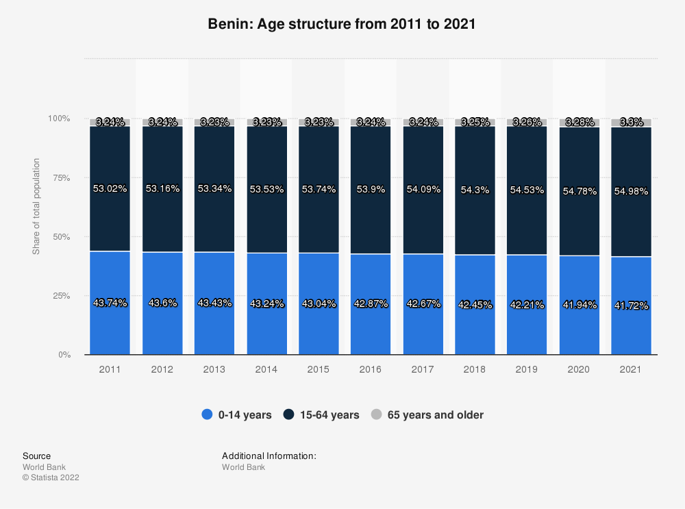 Statistic: Benin: Age structure from 2008 to 2018   Statista