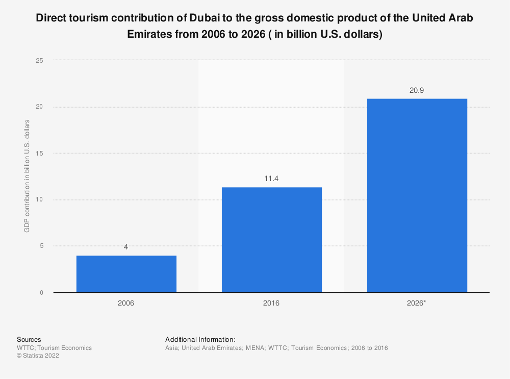 UAE: Dubai tourism contribution to GDP 2026   Statista
