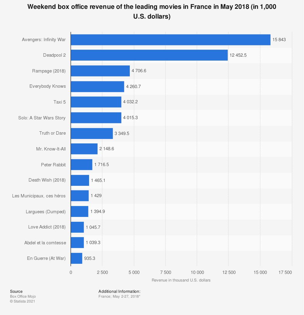Statistic: Weekend box office revenue of the leading movies in France in May 2018 (in 1,000 U.S. dollars) | Statista