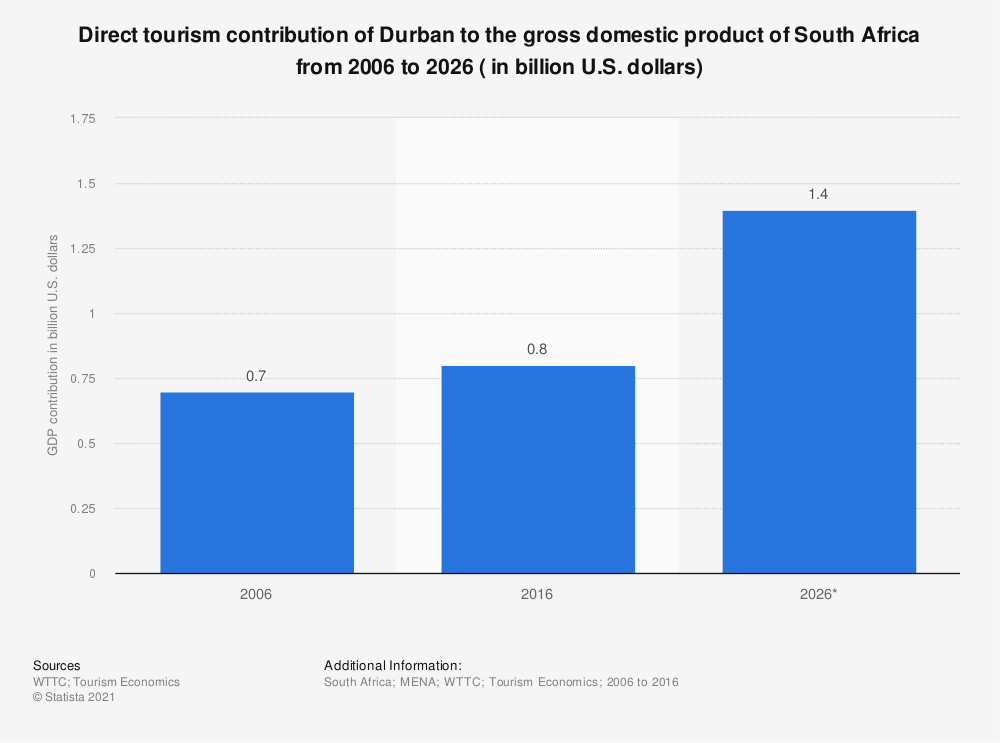 Statistic: Direct tourism contribution of Durban to the gross domestic product of South Africa from 2006 to 2026 ( in billion U.S. dollars) | Statista