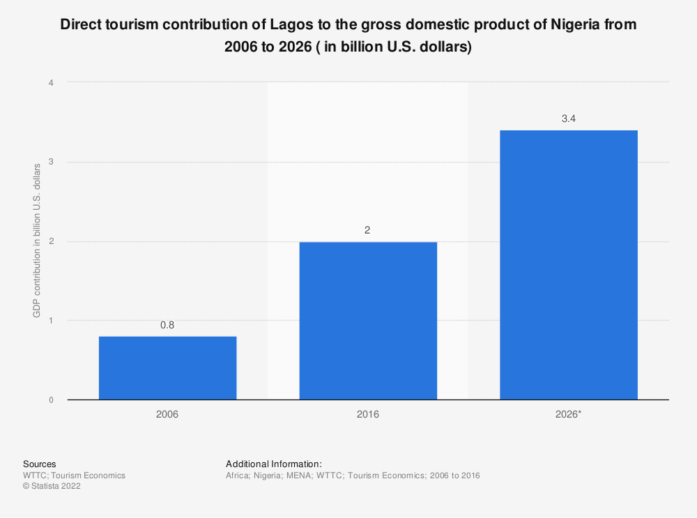 Statistic: Direct tourism contribution of Lagos to the gross domestic product of Nigeria from 2006 to 2026 ( in billion U.S. dollars) | Statista