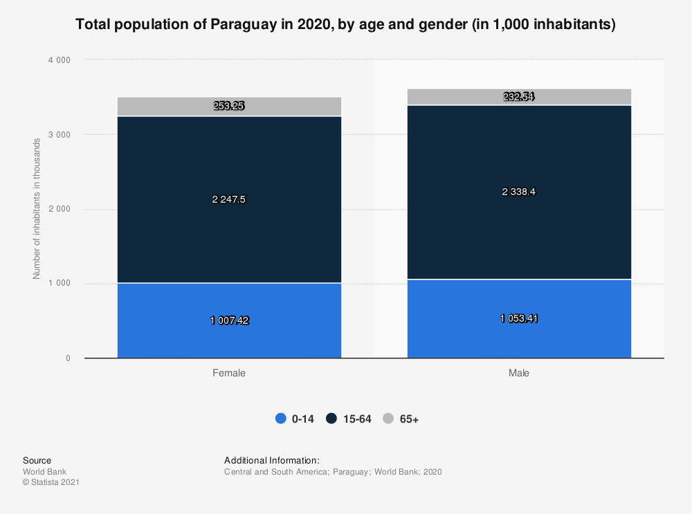 Statistic: Total population of Paraguay in 2017, by age and gender (in 1,000 inhabitants) | Statista