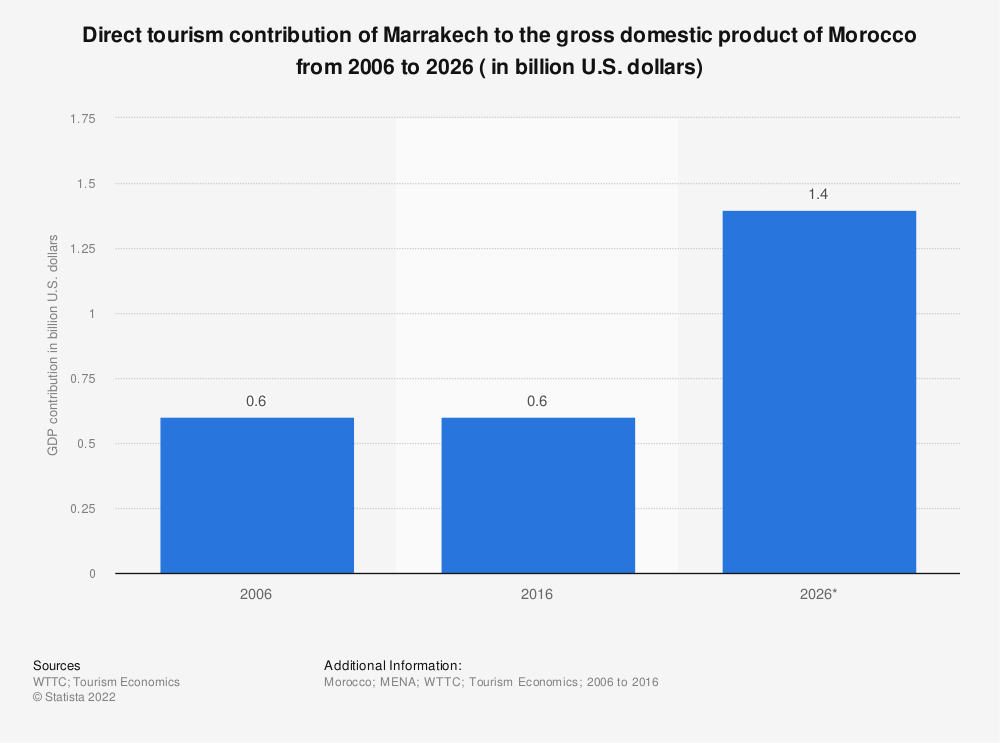 Statistic: Direct tourism contribution of Marrakech to the gross domestic product of Morocco from 2006 to 2026 ( in billion U.S. dollars) | Statista