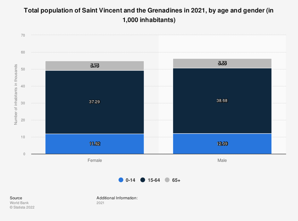 Statistic: Total population of Saint Vincent and the Grenadines in 2017, by age and gender (in 1,000 inhabitants) | Statista