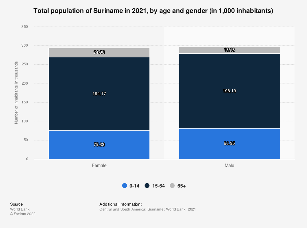 Statistic: Total population of Suriname in 2017, by age and gender (in 1,000 inhabitants) | Statista