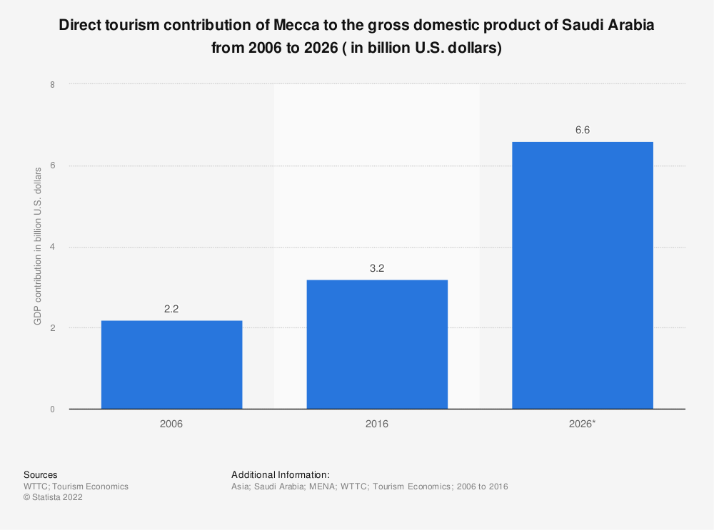 Statistic: Direct tourism contribution of Mecca to the gross domestic product of Saudi Arabia from 2006 to 2026 ( in billion U.S. dollars) | Statista