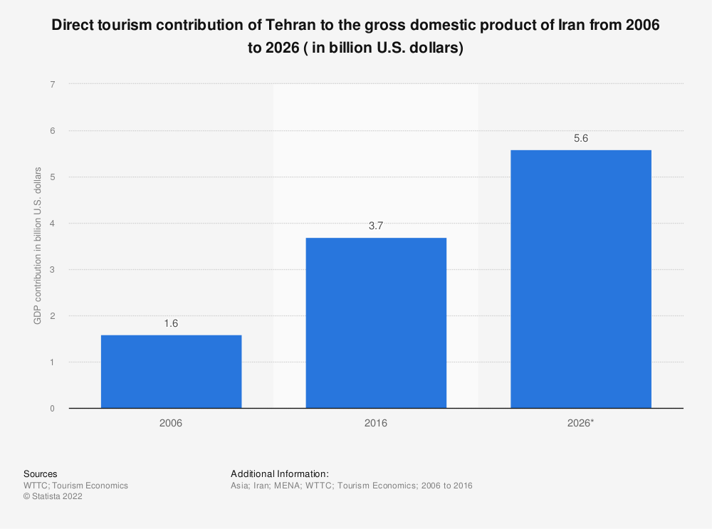 Statistic: Direct tourism contribution of Tehran to the gross domestic product of Iran from 2006 to 2026 ( in billion U.S. dollars) | Statista