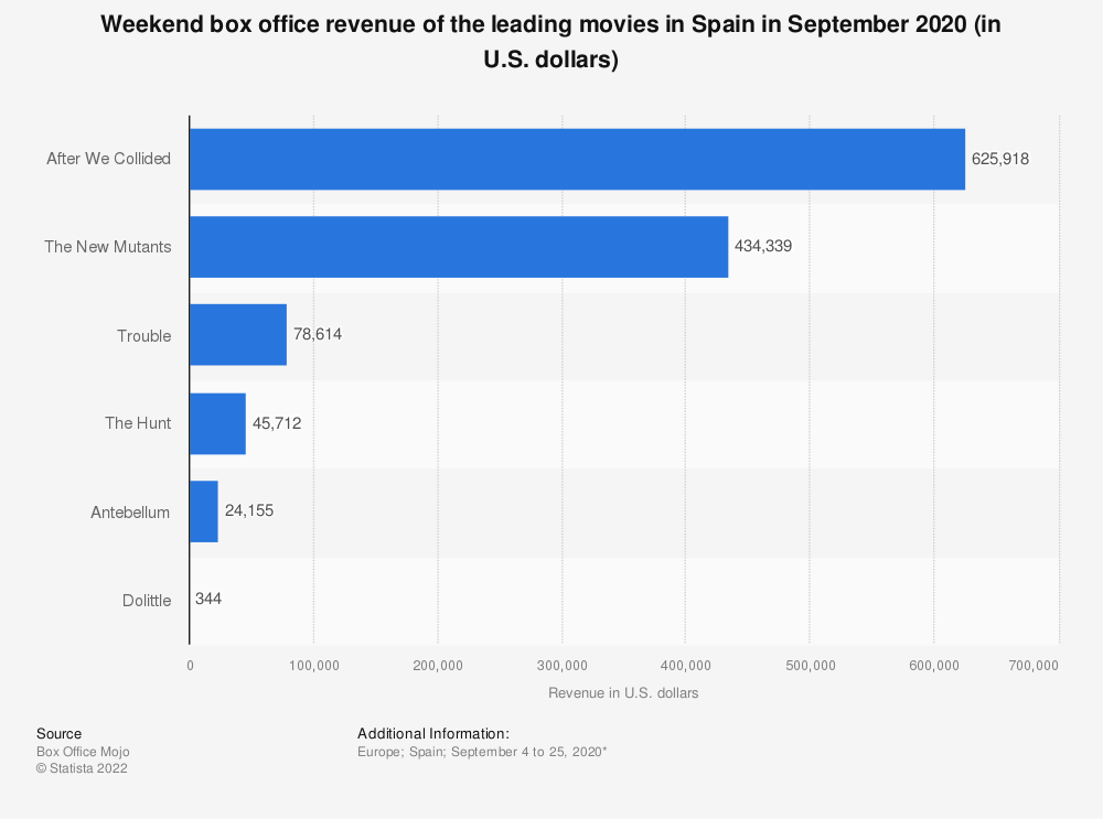 Statistic: Weekend box office revenue of the leading movies in Spain in September 2020 (in U.S. dollars) | Statista