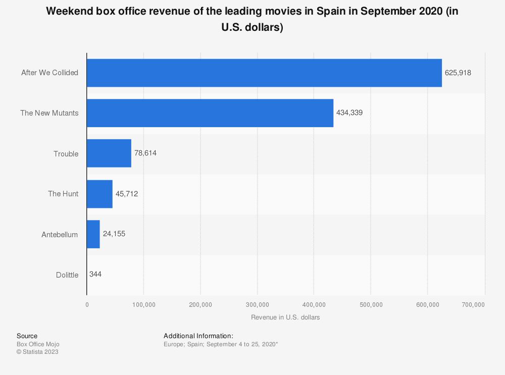 Statistic: Weekend box office revenue of the leading movies in Spain in May 2019 (in U.S. dollars)   Statista