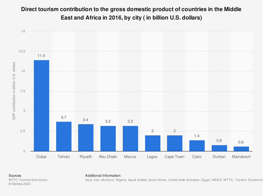 Statistic: Direct tourism contribution to the gross domestic product of countries in the Middle East and Africa in 2016, by city ( in billion U.S. dollars) | Statista