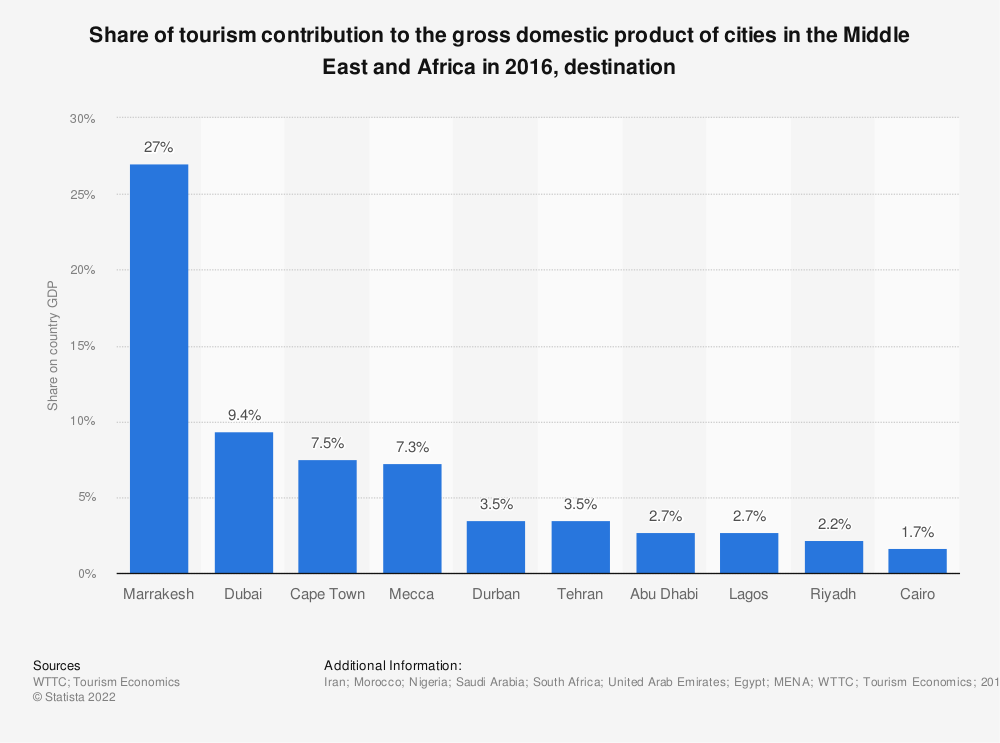 Statistic: Share of tourism contribution to the gross domestic product of cities in the Middle East and Africa in 2016, destination | Statista