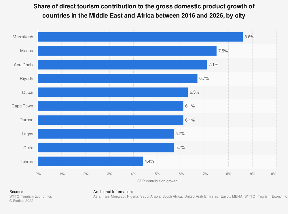 Statistic: Share of direct tourism contribution to the gross domestic product growth of countries in the Middle East and Africa between 2016 and 2026, by city  | Statista