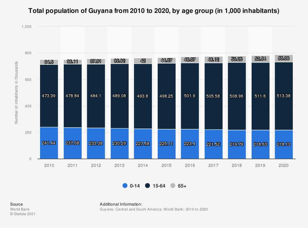Statistic: Total population of Guyana from 2006 to 2017, by age group (in 1,000 inhabitants) | Statista